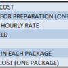 Table 3 - Sugar Cookie Direct Labor Costs Summary: Excerpted from The Food Product Cost and Pricing Calculator by Jennifer Lewis