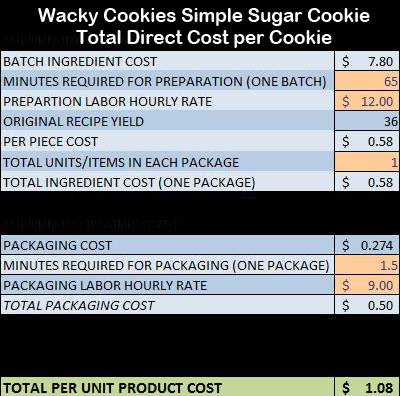 From Dough To Dollars Creating A Successful Costing Model
