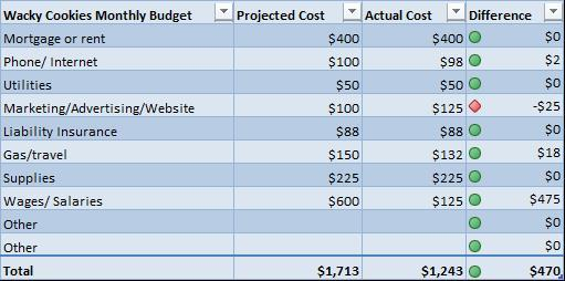 Table 1 overhead costs